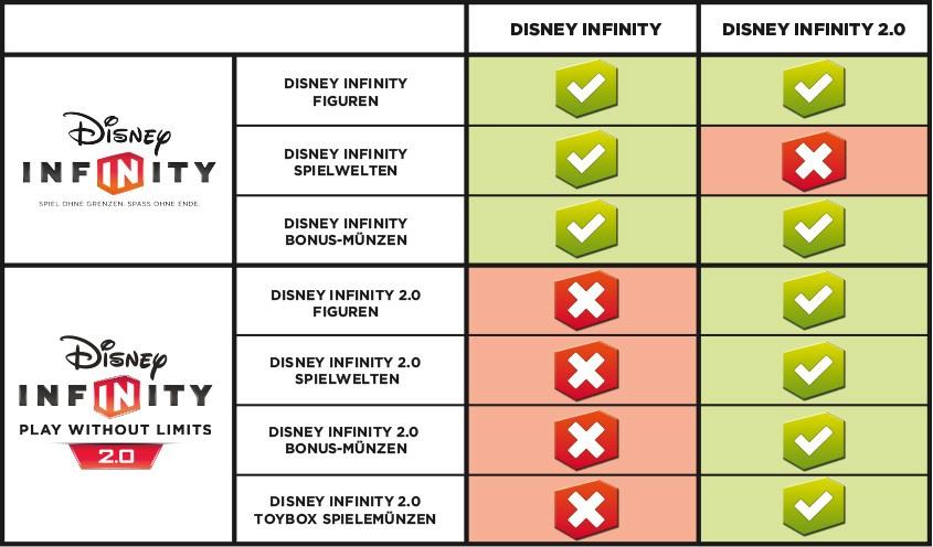 Disney Infinity 2.0 - Bonus-Münzen - Disney Originals (2)