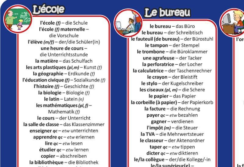 mindmemo Vokabel Lernposter - Grundwortschatz Französisch / Deut