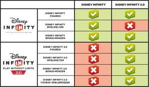 Disney Infinity 2.0 - Toybox Combo-Set - Disney Originals