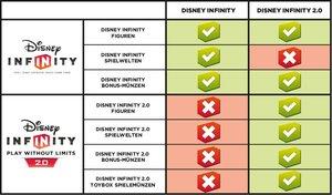 Disney Infinity 2.0 - Toybox Combo-Set - Disney Originals (2)