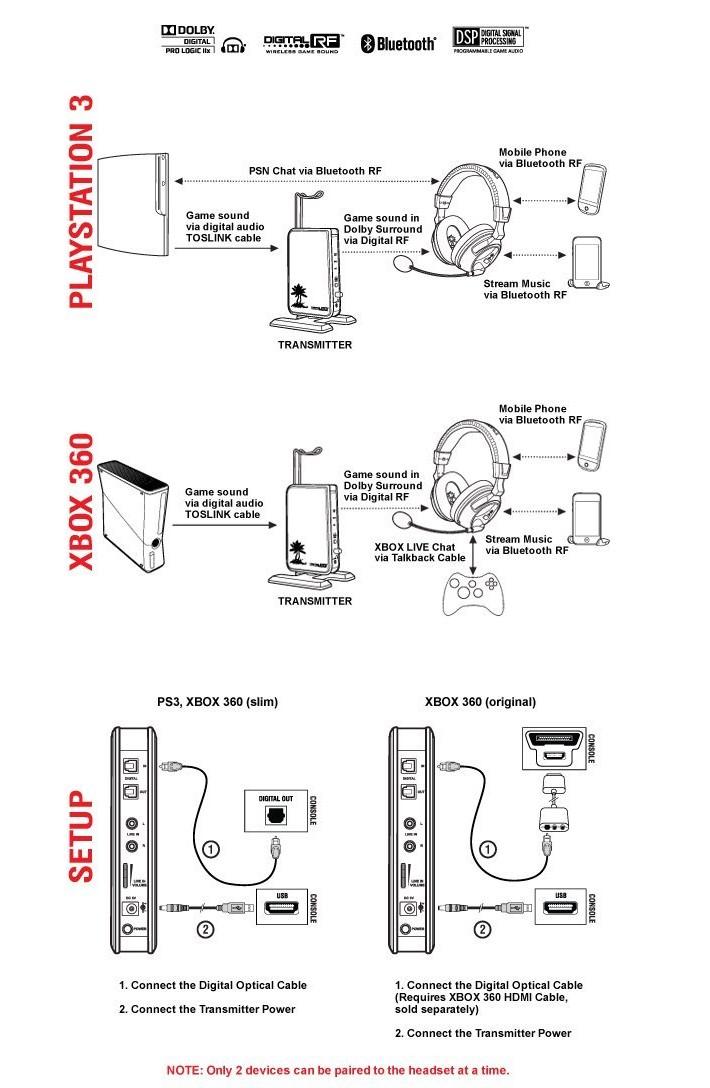 Gaming Headset - Turtle Beach - Ear Force PX 5 HP - zum Schließen ins Bild klicken