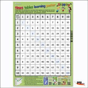 "Basic times tables learning poster ""Skipping\"""