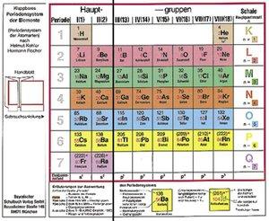 Klappbares Periodensystem der Elemente